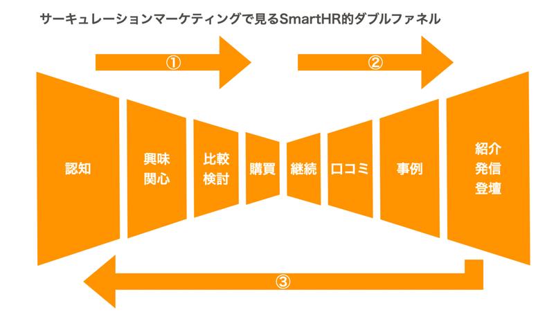 画像:サーキュレーションマーケティングで見るSmartHR的ダブルファネル